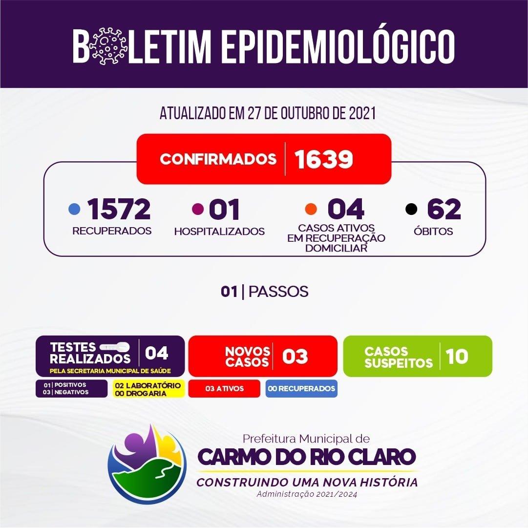 CARMO VOLTA A REGISTRAR CASOS DE COVID